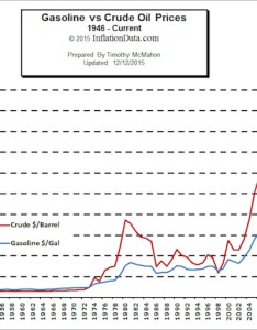 Oil vs gas prices also gasoline price chart rh inflationdata