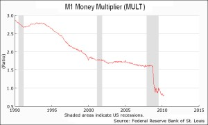 Velocity of Money and Money Multiplier- Why Deflation is Possible