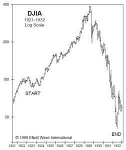 Dow 1932
