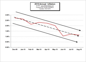 Deflation: The Elephant in the Room