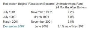 Recession Watch- Where are We Now?