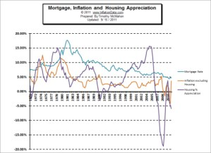 Mortgage, Inflation, and Housing Appreciation