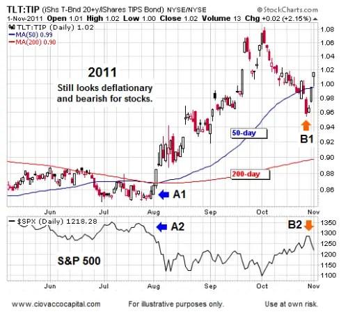 Deflationary and Bearish