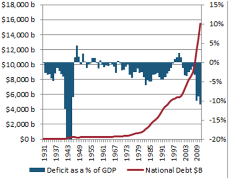Deficit as a % of GDP vs National Debt