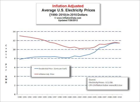 Electricity Price Inflation