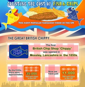 Cost of Living – Fish and Chips