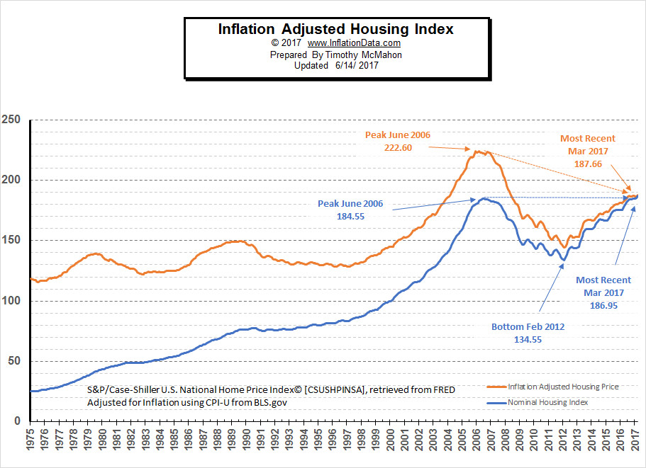 Gas Prices In Florida >> Inflation Adjusted Housing Prices