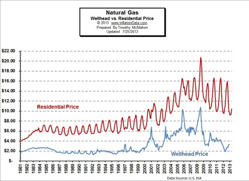wellhead vs retail natural gas
