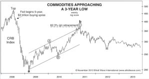 Commodities Approaching 3 Year Low