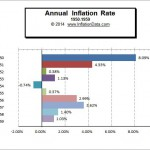 Inflation 1950-59