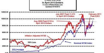 Inflation adjusted NYSE Stocks 2013