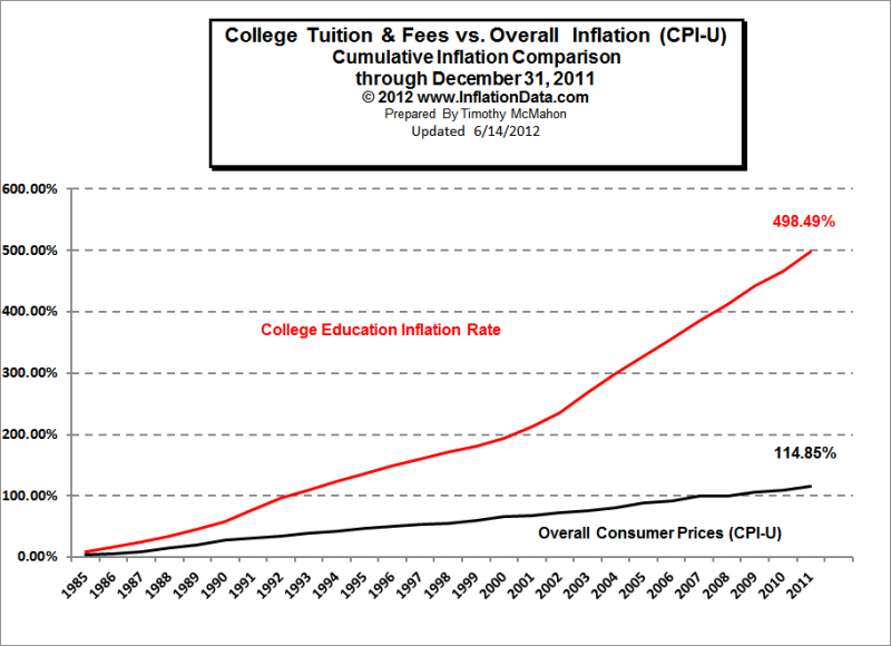 Image result for college price inflation