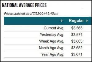 AAA June Gasoline Prices