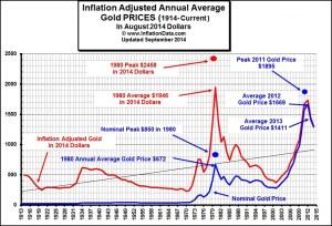 Inflation Adjusted Gold