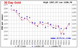 Where is Gold Headed?