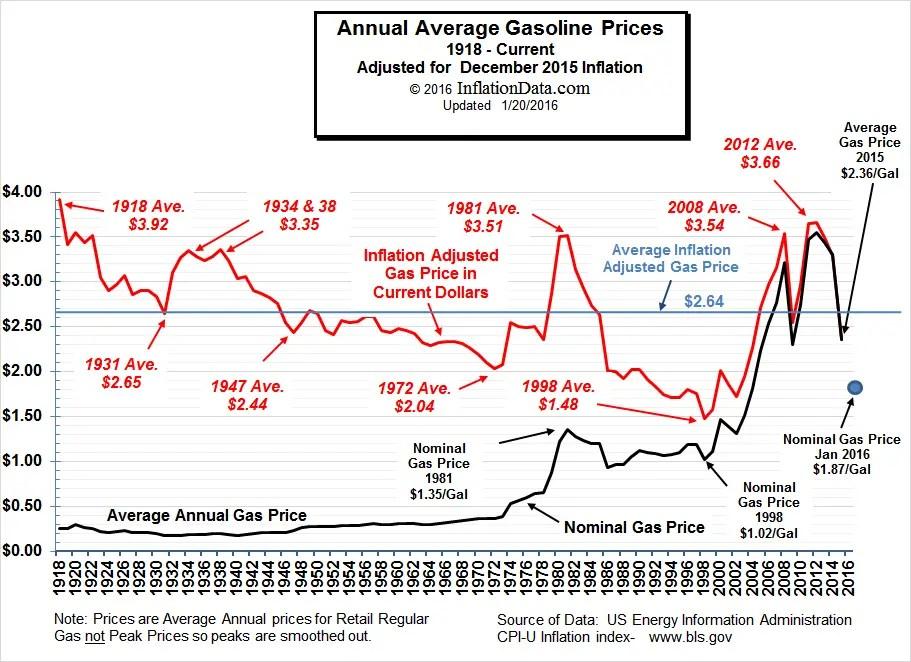 Inflation Adjusted Gasoline Prices