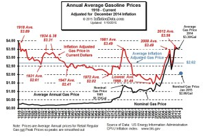 Updated Inflation Adjusted Gasoline Price Chart