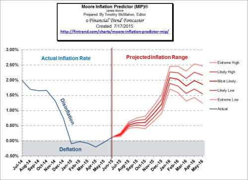 Moore_Inflation_Predictor_Jul_15