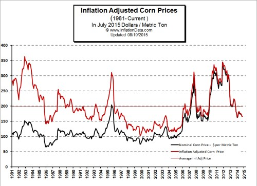 Inflation_Adjusted_Corn_Price