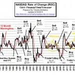 NASDAQ_ROC-Sep15
