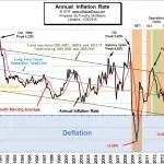 Annual U.S. Inflation Chart