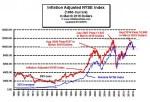Inflation Adj NYSE