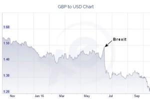 uk-pound-vs-dollar