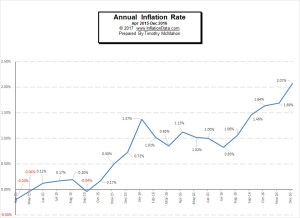 Inflation 2015-2016