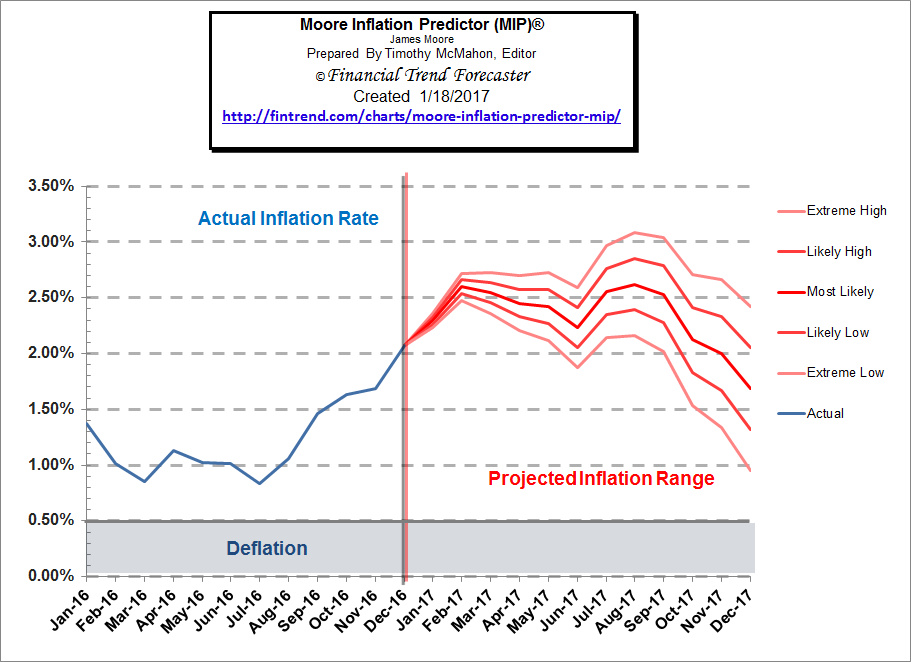 Moore Inflation Predictor