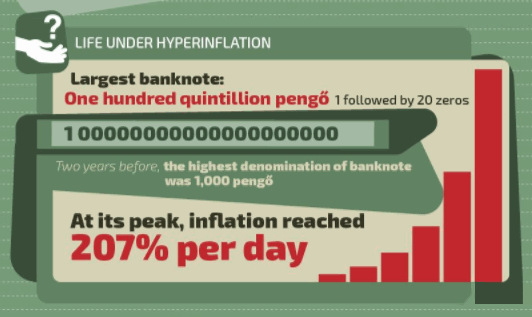 Life Under Hyperinflationary Hungary