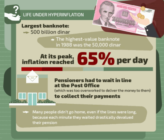Hyperinflation Yugoslavia 2