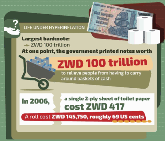 Hyperinflation: 5 Currencies that Self-Destructed