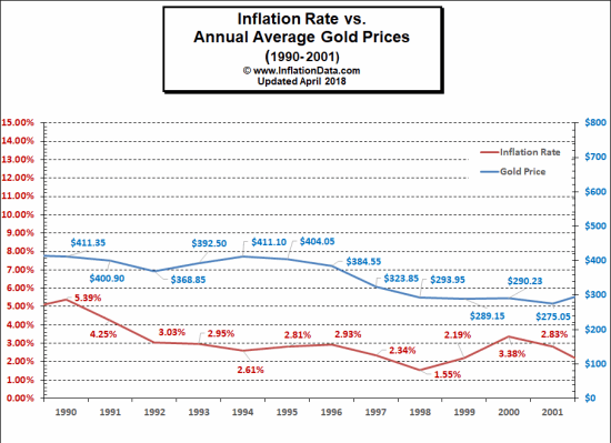Gold vs inflation 1990 - 2000