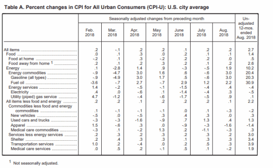 August BLS Inflation Table