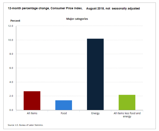 August Food and Energy inflation Breakdown