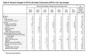 November BLS CPI Table