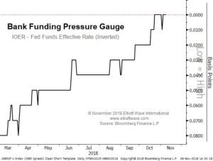 Bank Funding Pressure