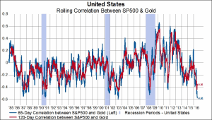 Gold Stock Correlation