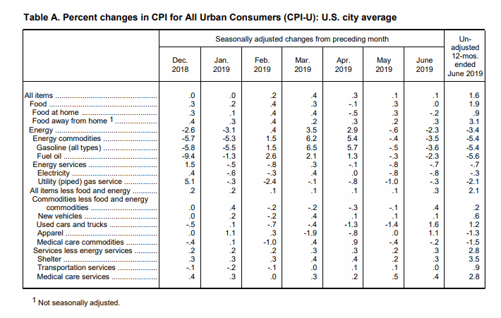 June BLS CPI Table