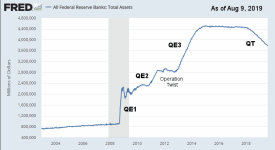 FED Assets Aug 2019