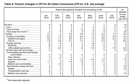 July 2019 BLS CPI/Inflation Table