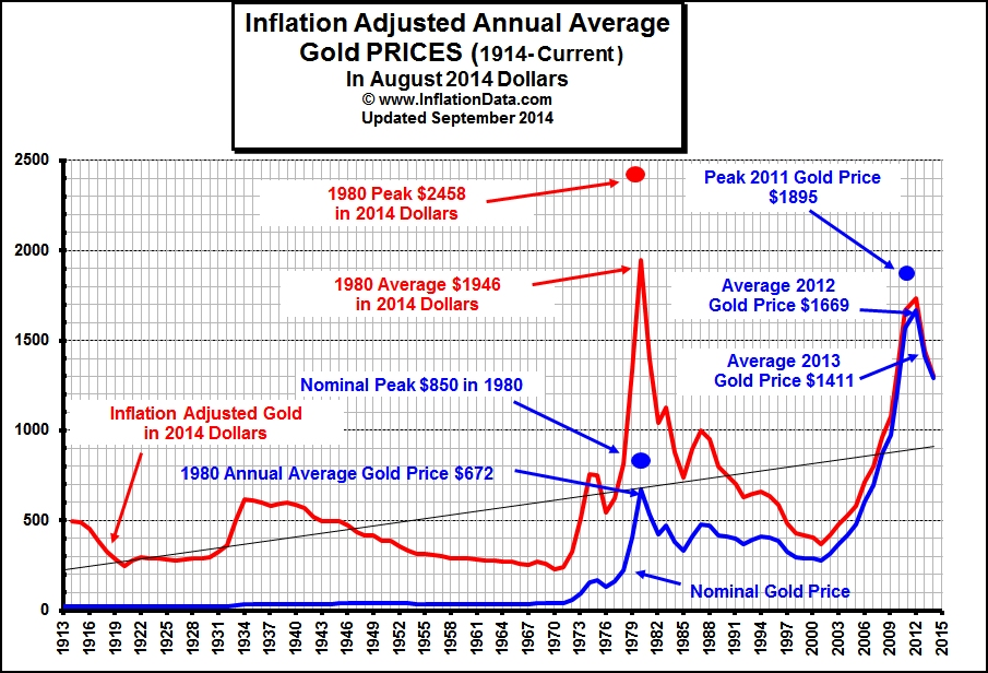 Inflation Adjusted gold through 2009