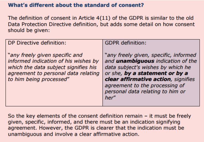 GDPR Standard of Consent