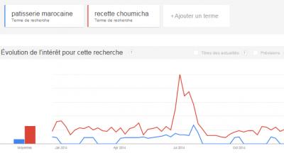 tendances des recherches google