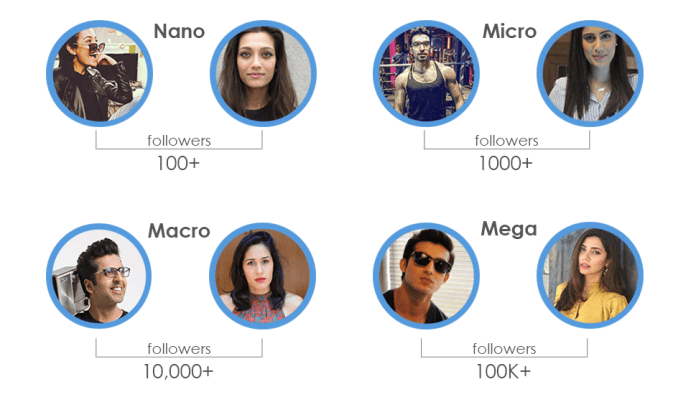types of influencers - influencer marketing trends 2020