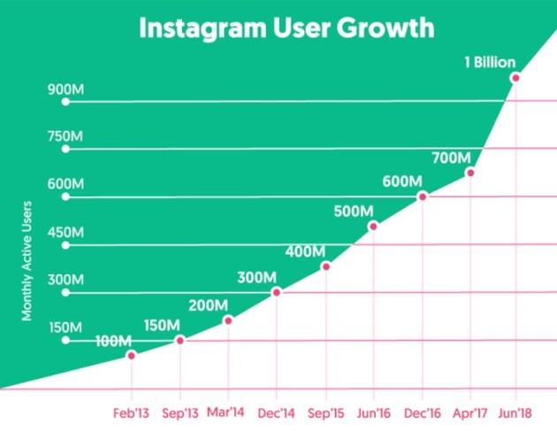 instagram growth 2018-2019