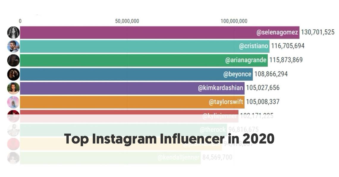 top instagram influencer in 2020
