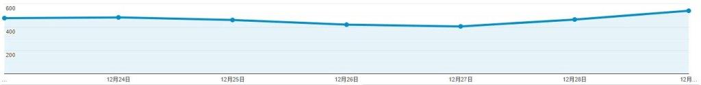 我的網站流量