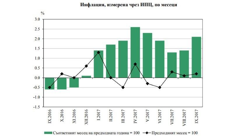 Болгария: Инфляция в стране ускорилась до 2%