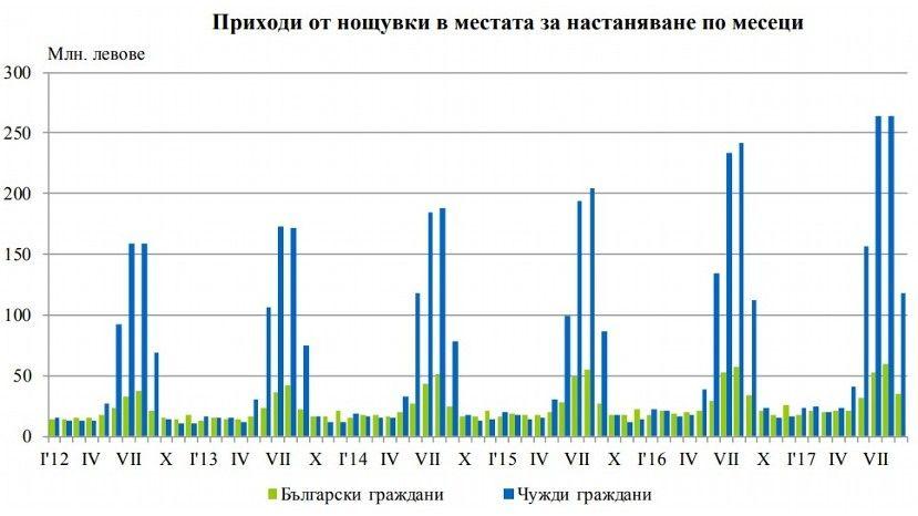 Доходная часть гостиниц в Болгарии увеличилась на 4.5%